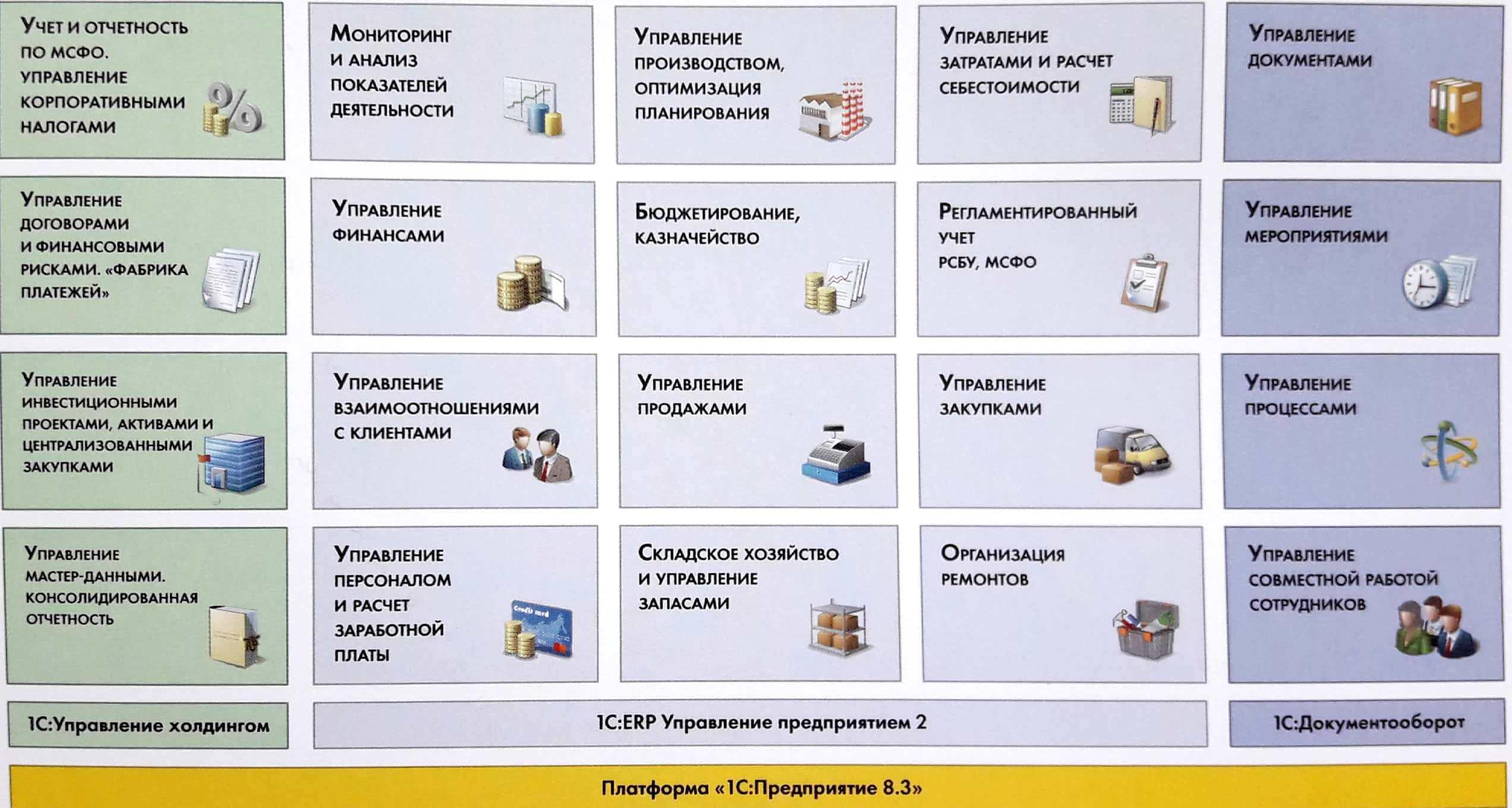 Преимущества решения 1С: ERP - как выбрать систему управления предприятием