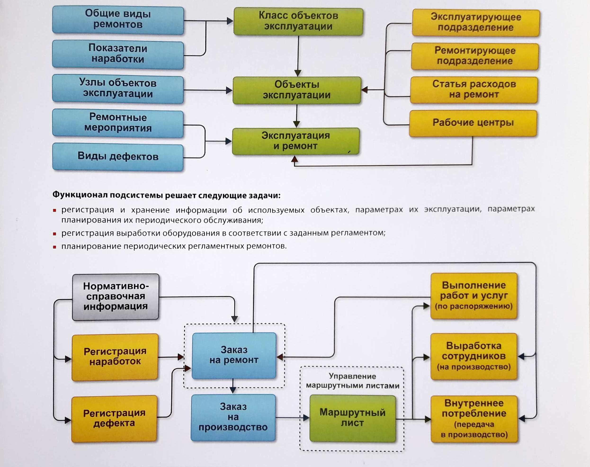 Управление ремонтами в 1С: ERP - как выбрать систему управления предприятием - Купить решение