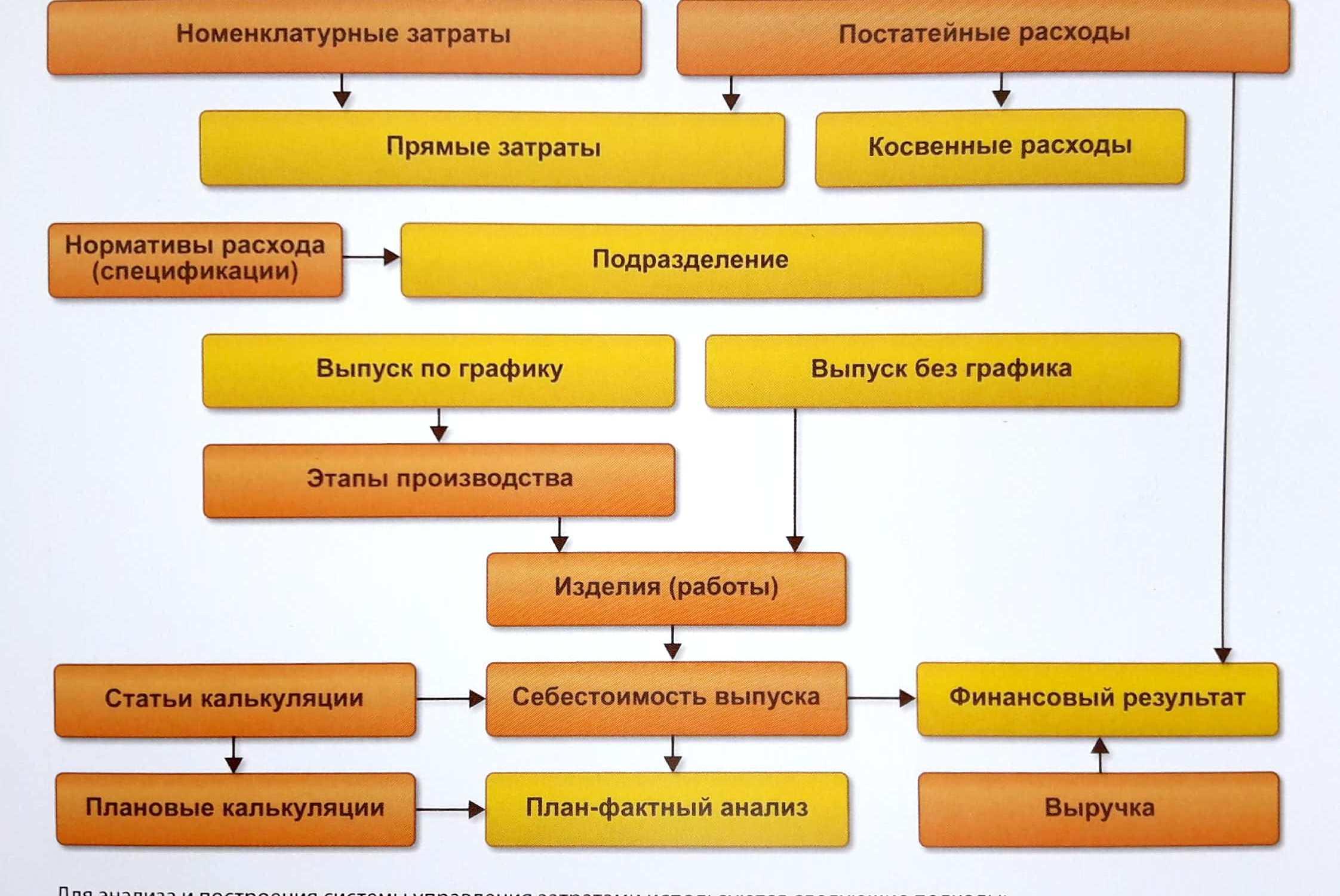 Управление затратами и расчет себестоимости в 1С: ERP - как выбрать систему управления предприятием - Купить решение