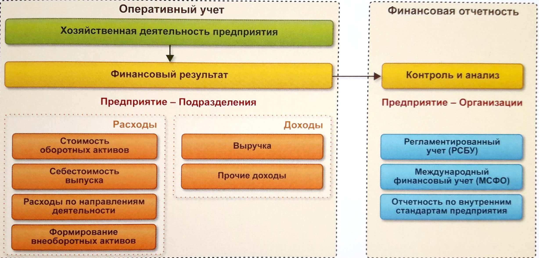 Регламентированный учет в 1С: ERP - как выбрать систему управления предприятием - Купить решение