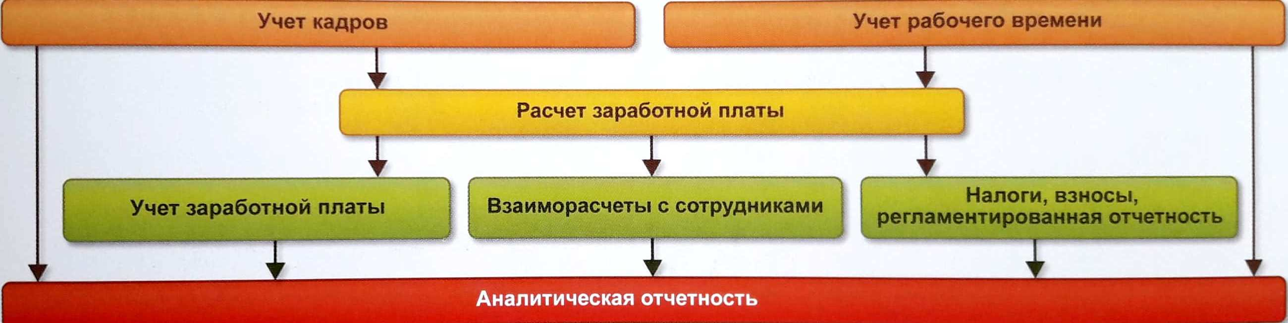 Расчет зарплаты учет в 1С: ERP - как выбрать систему управления предприятием - Купить решение