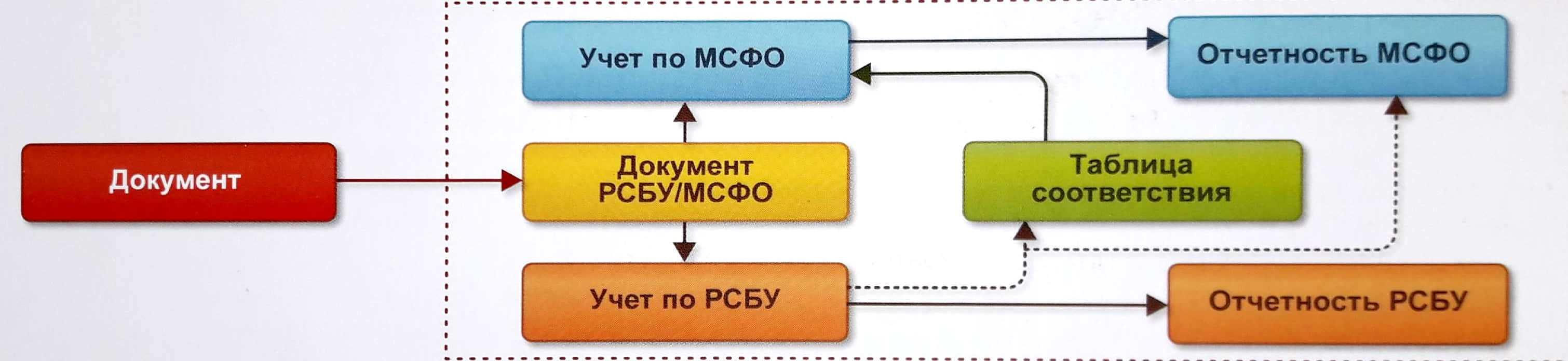 МСФО в 1С: ERP - как выбрать систему управления предприятием - Купить решение