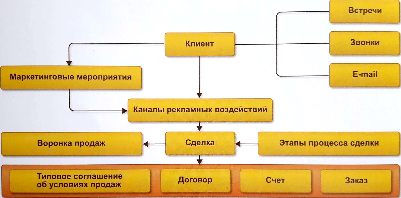Взаимоотношения с клиентами в 1С: ERP - как выбрать систему управления предприятием - Купить решение