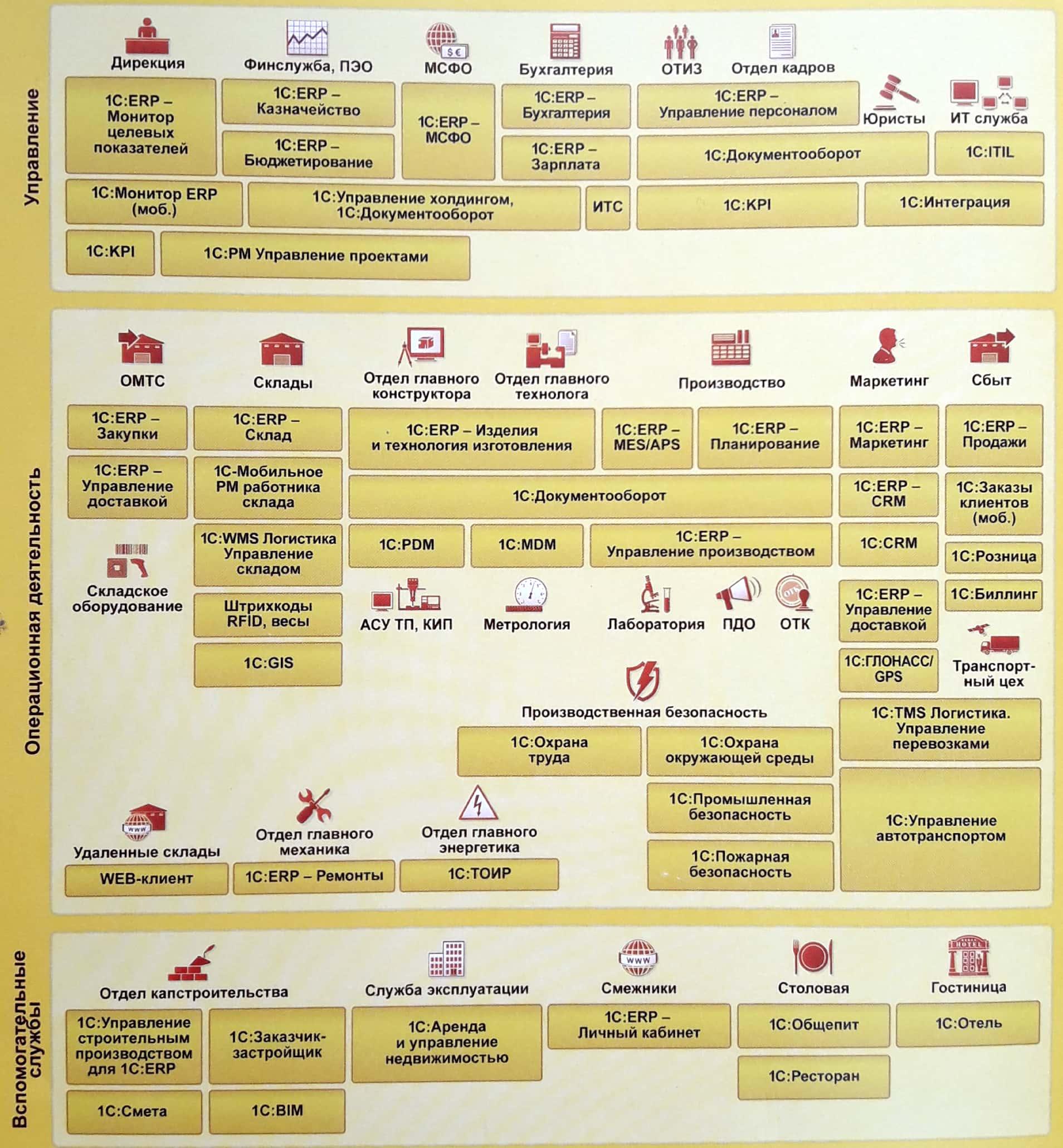 1С: ERP - как выбрать систему управления предприятием - Купить решение