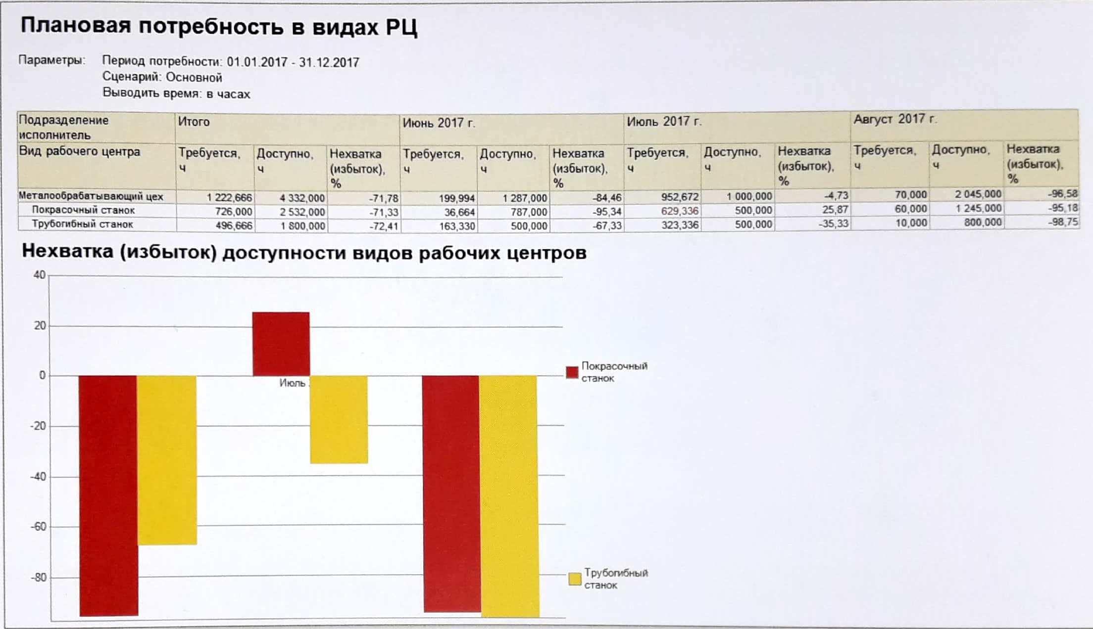 Планирование занятости рабочих центров 1С: ERP - как выбрать систему управления предприятием - Купить решение