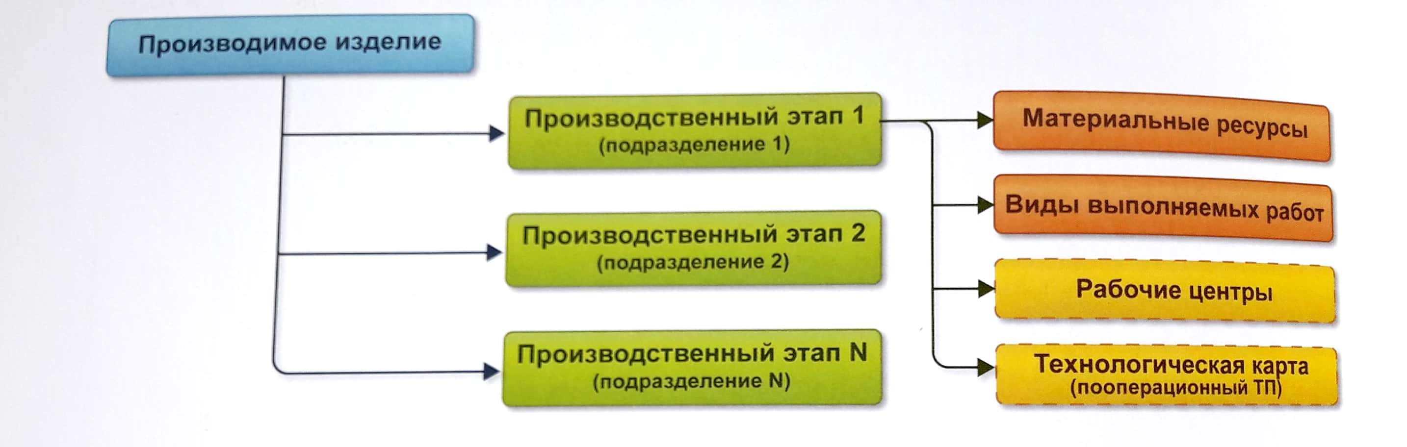 Управление производством в 1С: ERP - как выбрать систему управления предприятием - Купить решение