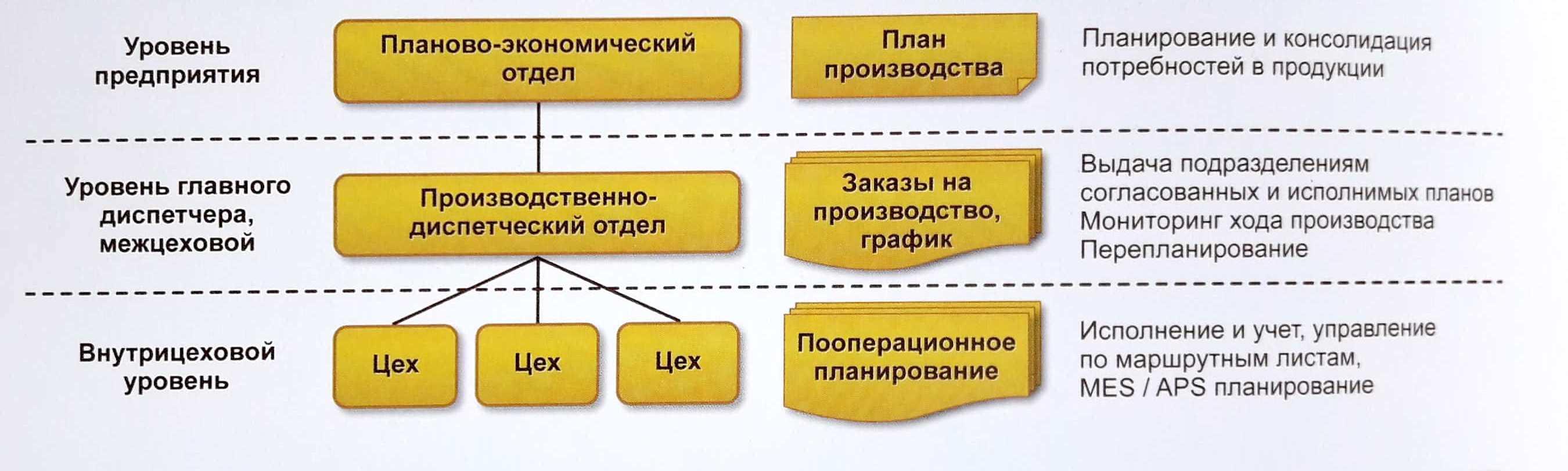 Управление производственными запасами в 1С: ERP - как выбрать систему управления предприятием - Купить решение