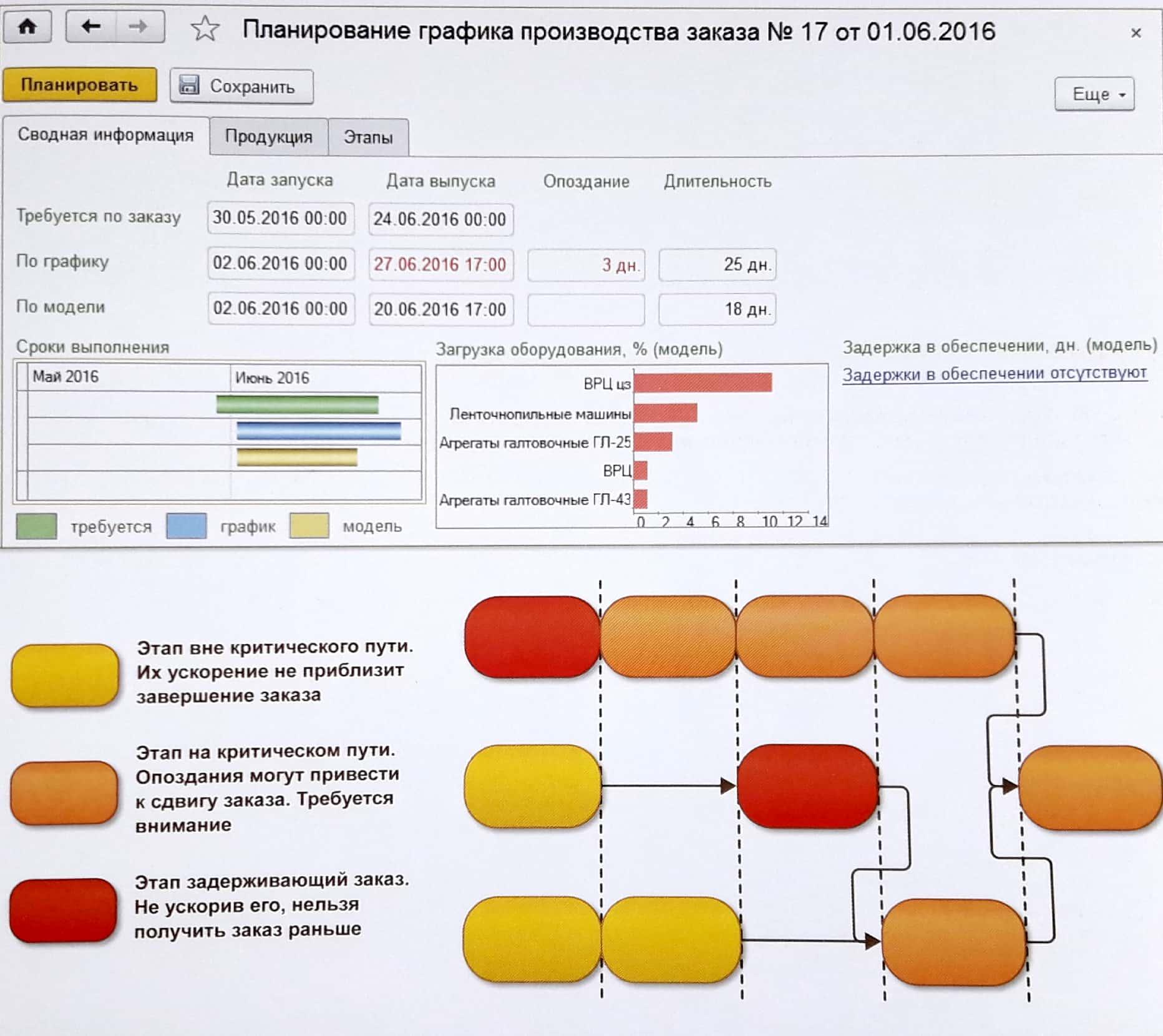 Формирование графика произвоства в 1С: ERP - как выбрать систему управления предприятием - Купить решение
