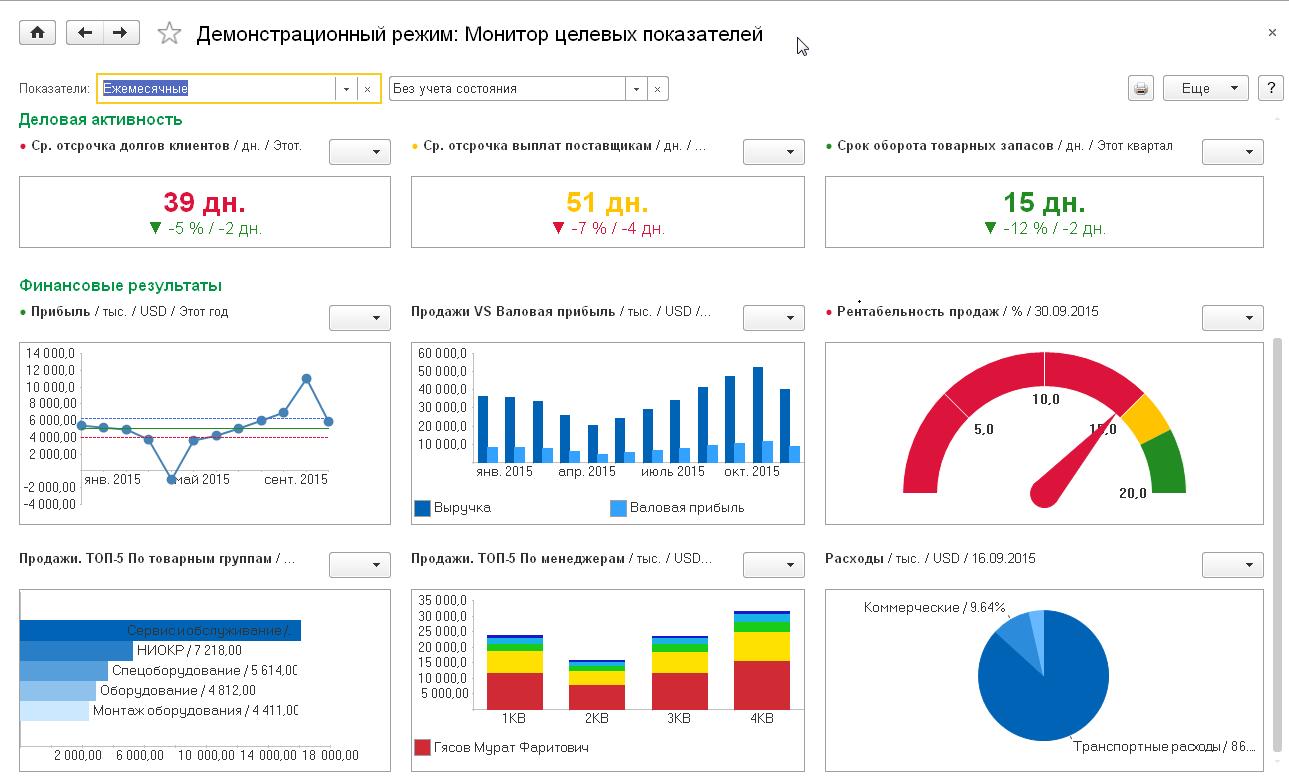 Мониторинг показателей эффективности в 1С: ERP - как выбрать систему управления предприятием - Купить решение