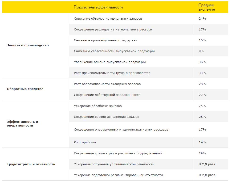 Показатели эффективности в 1С: ERP - как выбрать систему управления предприятием - Купить решение