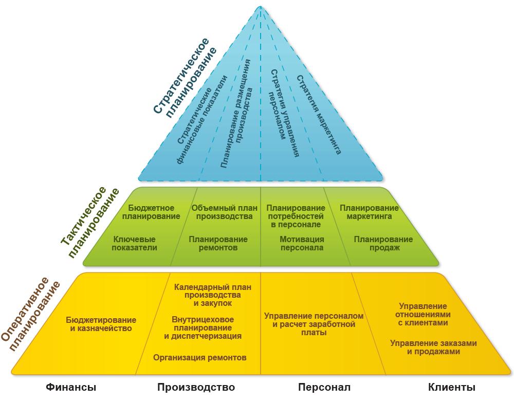 Система стратегического планирования в 1С: ERP - как выбрать систему управления предприятием - Купить решение