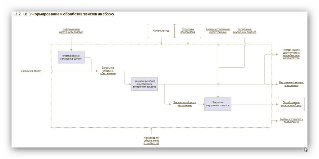 Автоматизация бизнес-процессов в 1С:ERP 2.0 - выбрать купить решение ERP