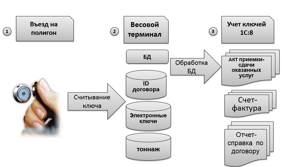 Внедрение единой системы управления предприятием на 1С: ERP. Управление предприятием 2