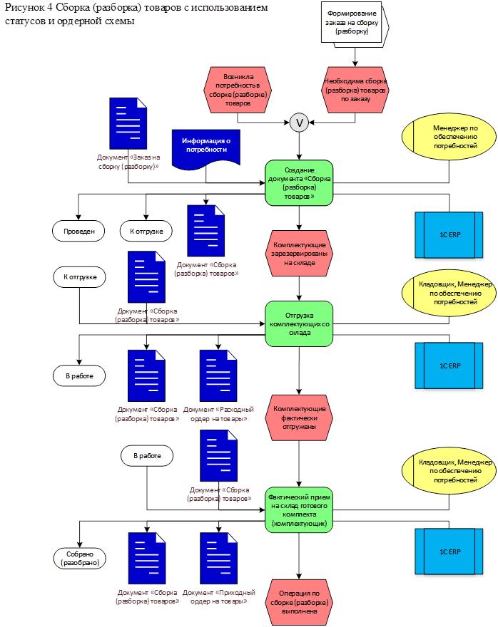 Описание бизнес-процесса сборки товара в 1С ERP  - выбрать купить решение ERP