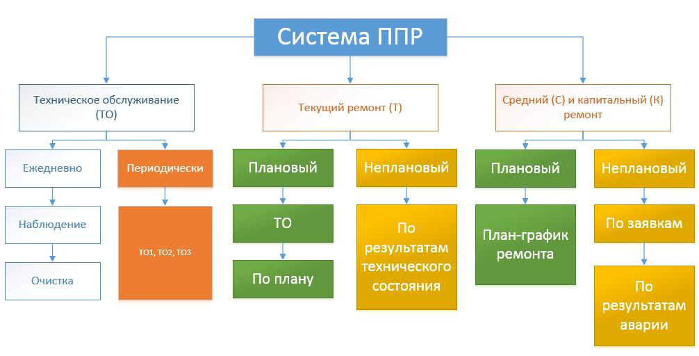 Состав планово-предупредительных работ в ERP в 1С: ТОИР