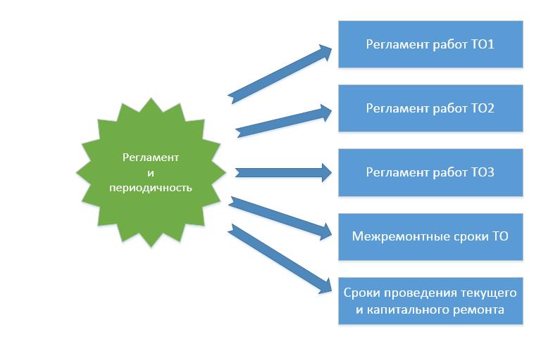 Регламент и периодичность работ ППР в ERP системе автоматизации планирования