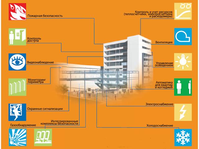 «1С:Предприятие 8. ТОИР Управление ремонтами и обслуживанием оборудования.» для эксплуатации инженерного оборудования зданий
