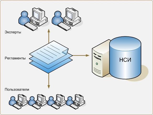 1С:Предприятие 8. MDM Управление нормативно-справочной информацией
