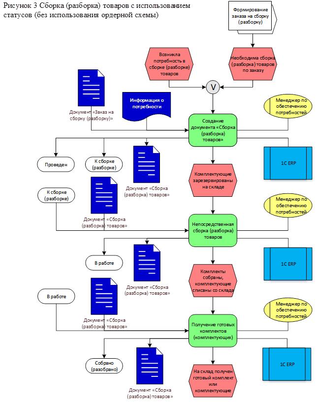 Описание бизнес-процессов в 1С:ERP 2.0 - выбрать купить решение ERP