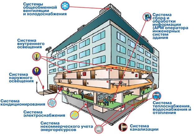 Эксплуатация инженерных систем здания и ППР с помощью ERP системы  в 1С: ТОИР