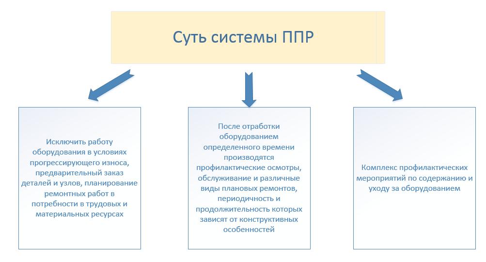 Система ППР в ERP системе  в 1С: ТОИР