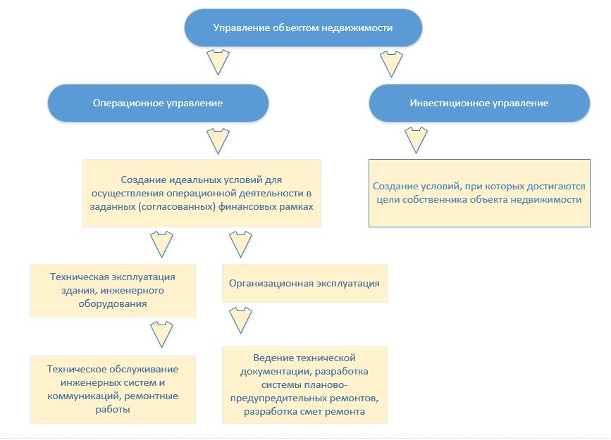 Автоматизация плановых ремонтов оборудования в ERP  в 1С: ТОИР