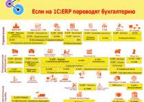 Если на 1С:ERP переводят бухгалтерию.