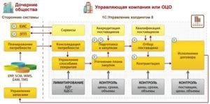 Управление закупками - выбрать решение 1С:ERP. Управление холдингом