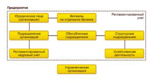 Регламентированный учет в ERP-системе