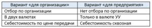 учет в 1С:ERP